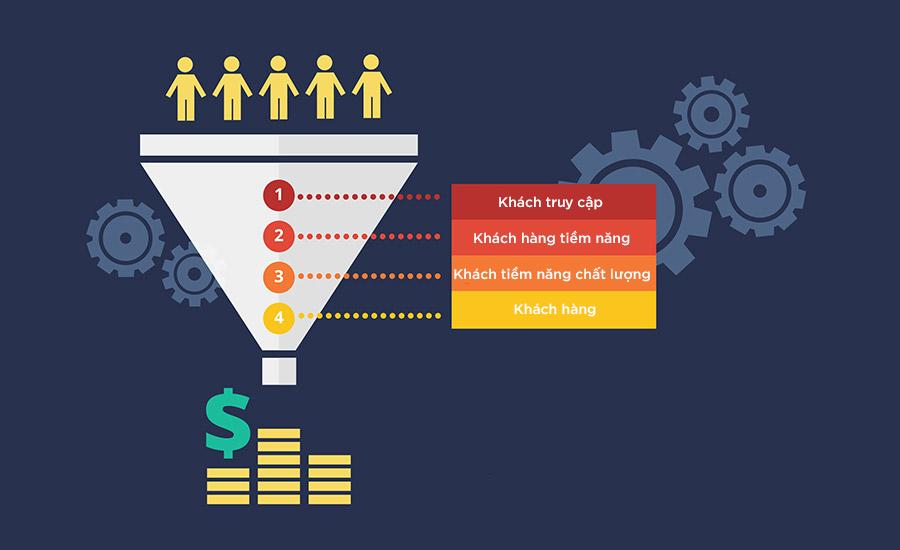 Khách hàng tiềm năng là gì? Cách để tìm kiếm khách hàng tiềm năng