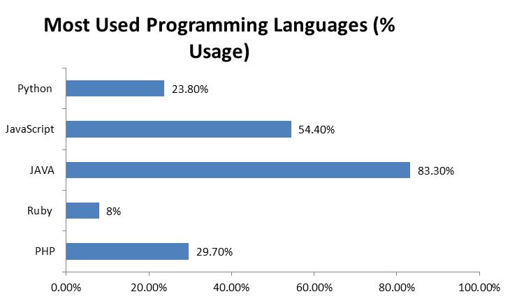 Các ngôn ngữ thiết kế web phổ biến nhất hiện nay 2019
