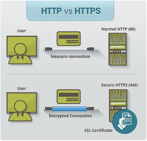Giao thức HTTP và HTTPS là gì ?