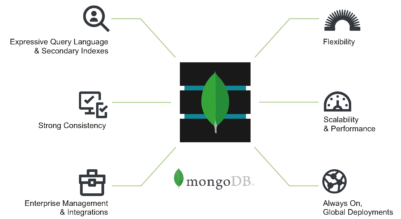 Mongodb là gì? Tổng quan về MongoDB